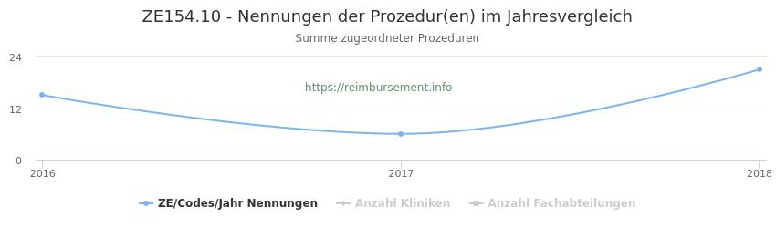ZE154.10 Nennungen der Prozeduren und Anzahl der einsetzenden Kliniken, Fachabteilungen pro Jahr