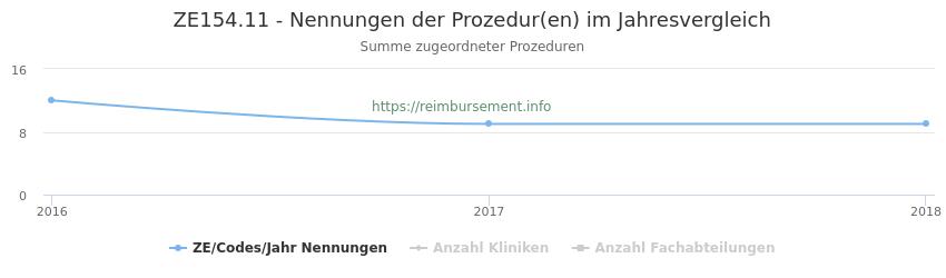ZE154.11 Nennungen der Prozeduren und Anzahl der einsetzenden Kliniken, Fachabteilungen pro Jahr