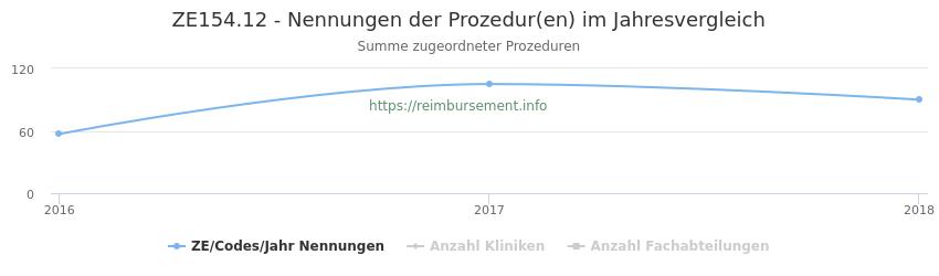 ZE154.12 Nennungen der Prozeduren und Anzahl der einsetzenden Kliniken, Fachabteilungen pro Jahr