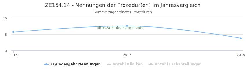ZE154.14 Nennungen der Prozeduren und Anzahl der einsetzenden Kliniken, Fachabteilungen pro Jahr