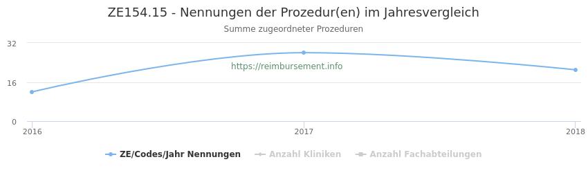 ZE154.15 Nennungen der Prozeduren und Anzahl der einsetzenden Kliniken, Fachabteilungen pro Jahr