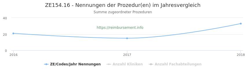 ZE154.16 Nennungen der Prozeduren und Anzahl der einsetzenden Kliniken, Fachabteilungen pro Jahr