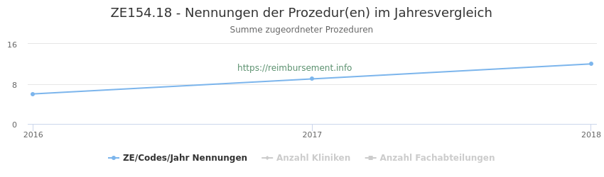 ZE154.18 Nennungen der Prozeduren und Anzahl der einsetzenden Kliniken, Fachabteilungen pro Jahr