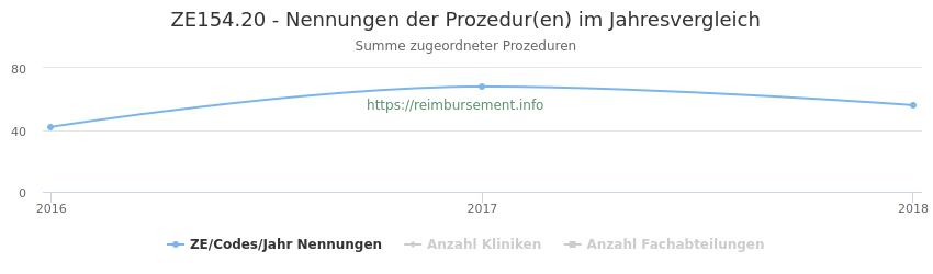 ZE154.20 Nennungen der Prozeduren und Anzahl der einsetzenden Kliniken, Fachabteilungen pro Jahr