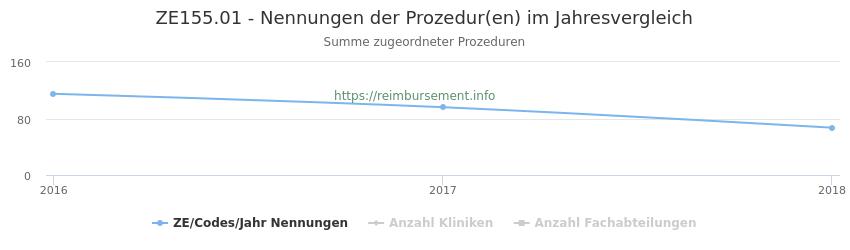 ZE155.01 Nennungen der Prozeduren und Anzahl der einsetzenden Kliniken, Fachabteilungen pro Jahr