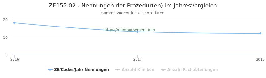 ZE155.02 Nennungen der Prozeduren und Anzahl der einsetzenden Kliniken, Fachabteilungen pro Jahr
