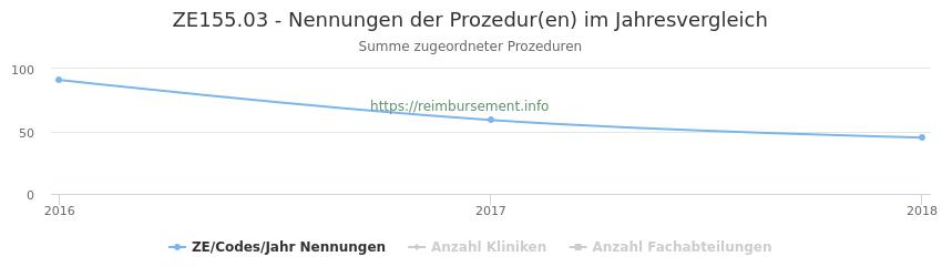 ZE155.03 Nennungen der Prozeduren und Anzahl der einsetzenden Kliniken, Fachabteilungen pro Jahr