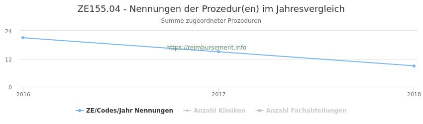 ZE155.04 Nennungen der Prozeduren und Anzahl der einsetzenden Kliniken, Fachabteilungen pro Jahr