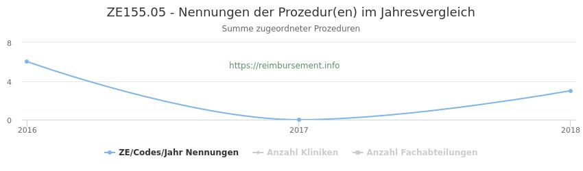 ZE155.05 Nennungen der Prozeduren und Anzahl der einsetzenden Kliniken, Fachabteilungen pro Jahr