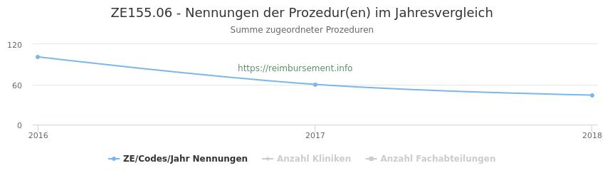 ZE155.06 Nennungen der Prozeduren und Anzahl der einsetzenden Kliniken, Fachabteilungen pro Jahr