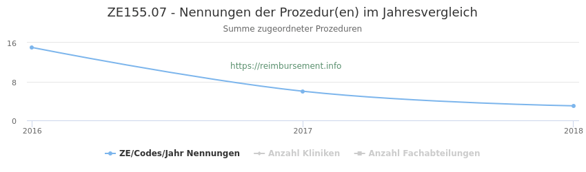 ZE155.07 Nennungen der Prozeduren und Anzahl der einsetzenden Kliniken, Fachabteilungen pro Jahr