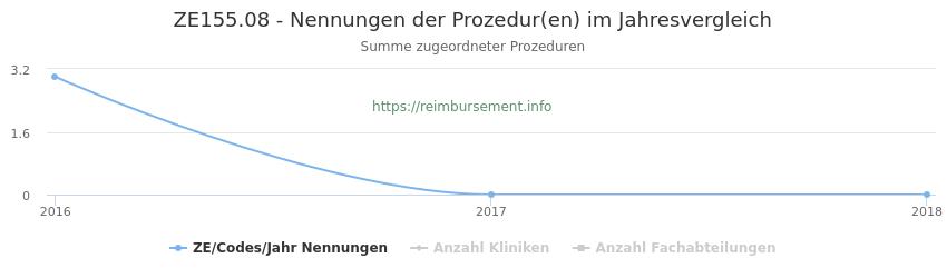 ZE155.08 Nennungen der Prozeduren und Anzahl der einsetzenden Kliniken, Fachabteilungen pro Jahr