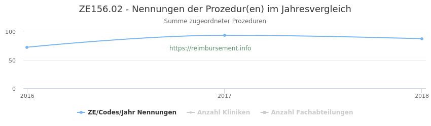 ZE156.02 Nennungen der Prozeduren und Anzahl der einsetzenden Kliniken, Fachabteilungen pro Jahr