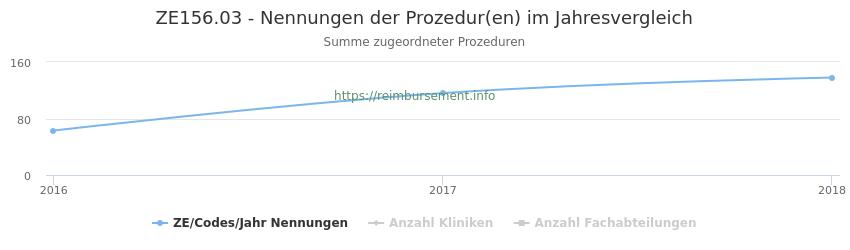 ZE156.03 Nennungen der Prozeduren und Anzahl der einsetzenden Kliniken, Fachabteilungen pro Jahr