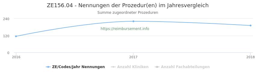 ZE156.04 Nennungen der Prozeduren und Anzahl der einsetzenden Kliniken, Fachabteilungen pro Jahr