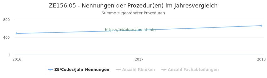 ZE156.05 Nennungen der Prozeduren und Anzahl der einsetzenden Kliniken, Fachabteilungen pro Jahr