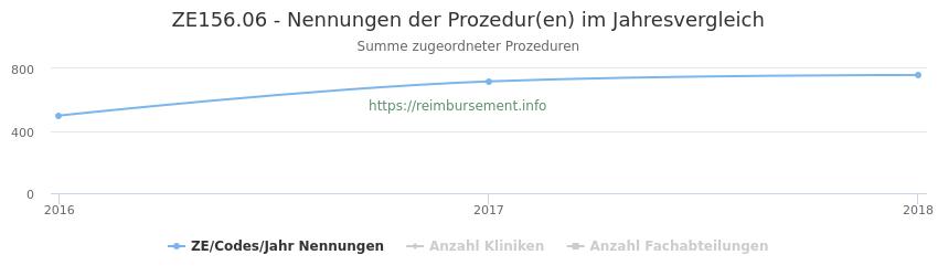 ZE156.06 Nennungen der Prozeduren und Anzahl der einsetzenden Kliniken, Fachabteilungen pro Jahr