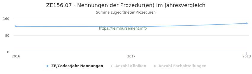 ZE156.07 Nennungen der Prozeduren und Anzahl der einsetzenden Kliniken, Fachabteilungen pro Jahr