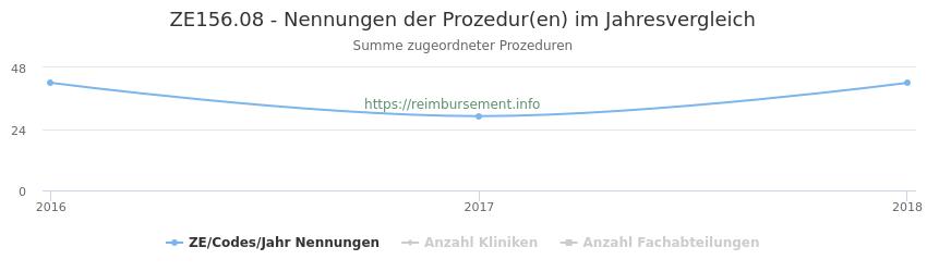 ZE156.08 Nennungen der Prozeduren und Anzahl der einsetzenden Kliniken, Fachabteilungen pro Jahr