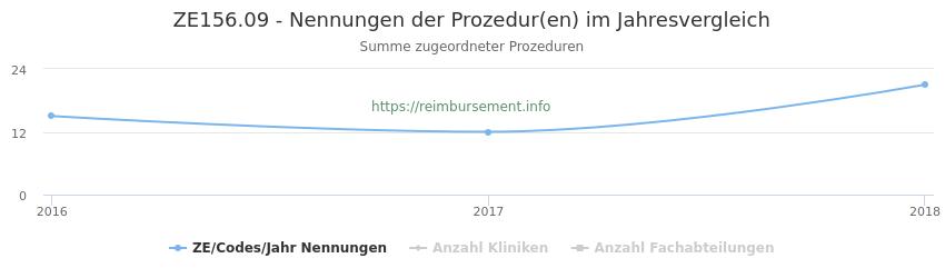 ZE156.09 Nennungen der Prozeduren und Anzahl der einsetzenden Kliniken, Fachabteilungen pro Jahr