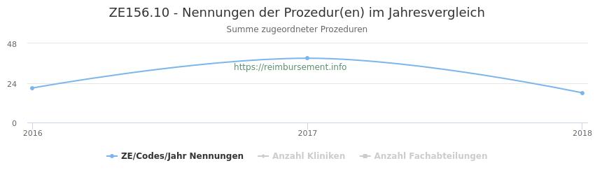 ZE156.10 Nennungen der Prozeduren und Anzahl der einsetzenden Kliniken, Fachabteilungen pro Jahr