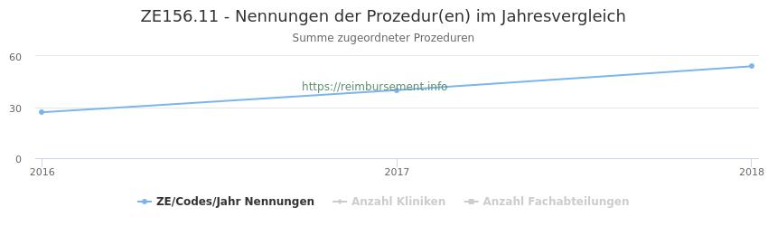 ZE156.11 Nennungen der Prozeduren und Anzahl der einsetzenden Kliniken, Fachabteilungen pro Jahr