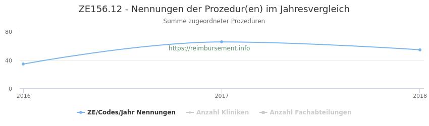 ZE156.12 Nennungen der Prozeduren und Anzahl der einsetzenden Kliniken, Fachabteilungen pro Jahr