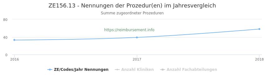 ZE156.13 Nennungen der Prozeduren und Anzahl der einsetzenden Kliniken, Fachabteilungen pro Jahr