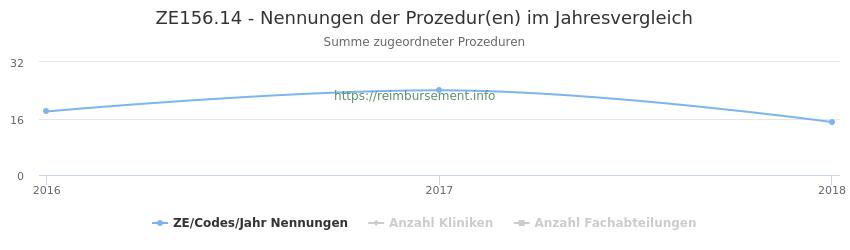 ZE156.14 Nennungen der Prozeduren und Anzahl der einsetzenden Kliniken, Fachabteilungen pro Jahr