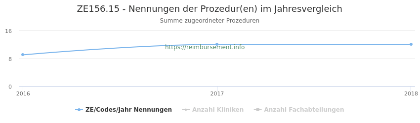 ZE156.15 Nennungen der Prozeduren und Anzahl der einsetzenden Kliniken, Fachabteilungen pro Jahr