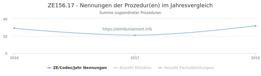 ZE156.17 Nennungen der Prozeduren und Anzahl der einsetzenden Kliniken, Fachabteilungen pro Jahr