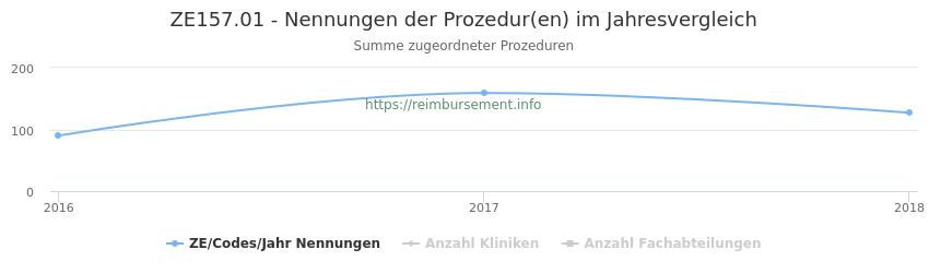 ZE157.01 Nennungen der Prozeduren und Anzahl der einsetzenden Kliniken, Fachabteilungen pro Jahr