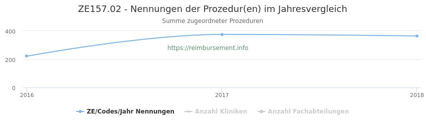 ZE157.02 Nennungen der Prozeduren und Anzahl der einsetzenden Kliniken, Fachabteilungen pro Jahr