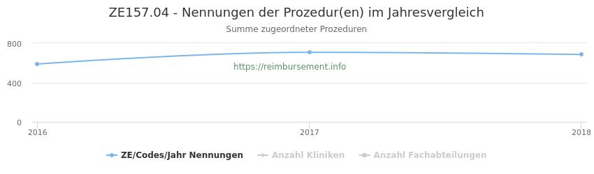ZE157.04 Nennungen der Prozeduren und Anzahl der einsetzenden Kliniken, Fachabteilungen pro Jahr