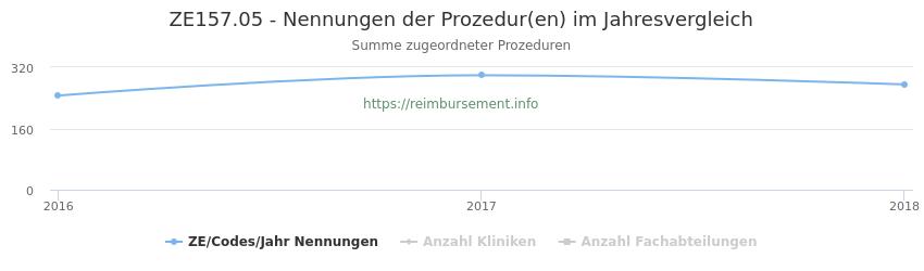 ZE157.05 Nennungen der Prozeduren und Anzahl der einsetzenden Kliniken, Fachabteilungen pro Jahr