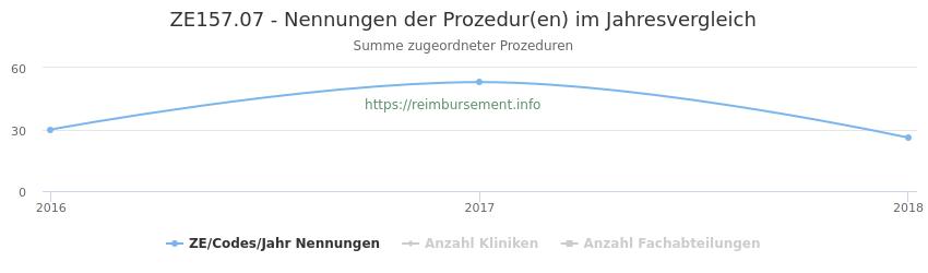 ZE157.07 Nennungen der Prozeduren und Anzahl der einsetzenden Kliniken, Fachabteilungen pro Jahr