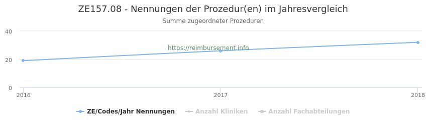 ZE157.08 Nennungen der Prozeduren und Anzahl der einsetzenden Kliniken, Fachabteilungen pro Jahr