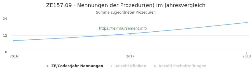 ZE157.09 Nennungen der Prozeduren und Anzahl der einsetzenden Kliniken, Fachabteilungen pro Jahr