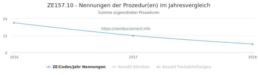 ZE157.10 Nennungen der Prozeduren und Anzahl der einsetzenden Kliniken, Fachabteilungen pro Jahr