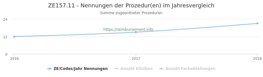ZE157.11 Nennungen der Prozeduren und Anzahl der einsetzenden Kliniken, Fachabteilungen pro Jahr