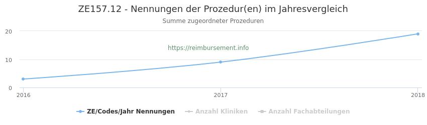 ZE157.12 Nennungen der Prozeduren und Anzahl der einsetzenden Kliniken, Fachabteilungen pro Jahr