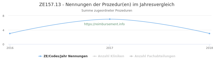 ZE157.13 Nennungen der Prozeduren und Anzahl der einsetzenden Kliniken, Fachabteilungen pro Jahr