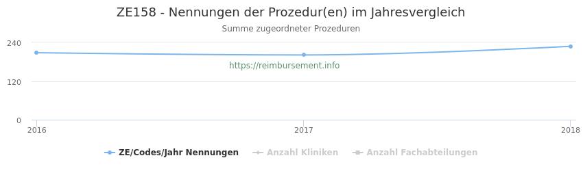 ZE158 Nennungen der Prozeduren und Anzahl der einsetzenden Kliniken, Fachabteilungen pro Jahr