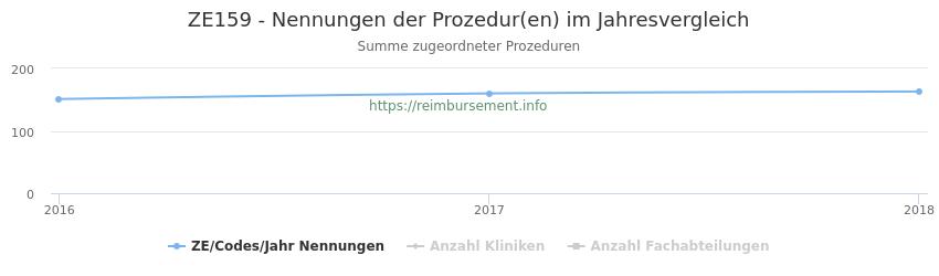 ZE159 Nennungen der Prozeduren und Anzahl der einsetzenden Kliniken, Fachabteilungen pro Jahr