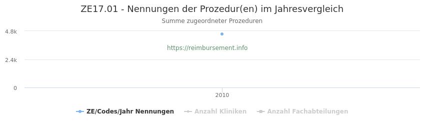 ZE17.01 Nennungen der Prozeduren und Anzahl der einsetzenden Kliniken, Fachabteilungen pro Jahr