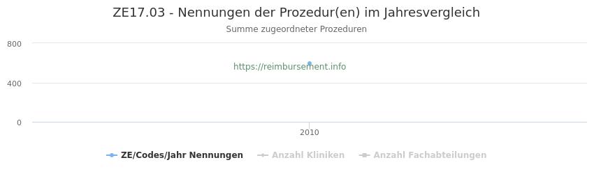 ZE17.03 Nennungen der Prozeduren und Anzahl der einsetzenden Kliniken, Fachabteilungen pro Jahr