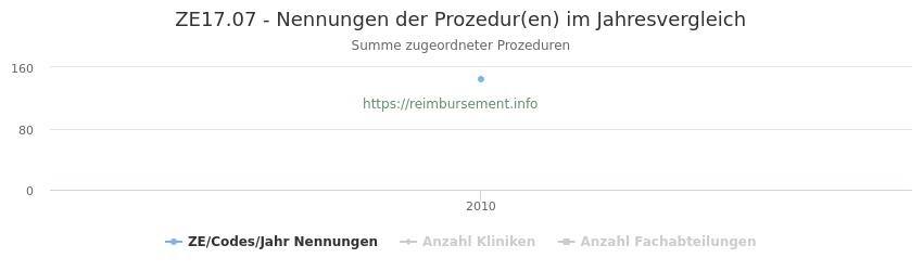 ZE17.07 Nennungen der Prozeduren und Anzahl der einsetzenden Kliniken, Fachabteilungen pro Jahr