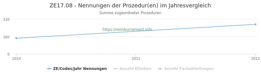 ZE17.08 Nennungen der Prozeduren und Anzahl der einsetzenden Kliniken, Fachabteilungen pro Jahr