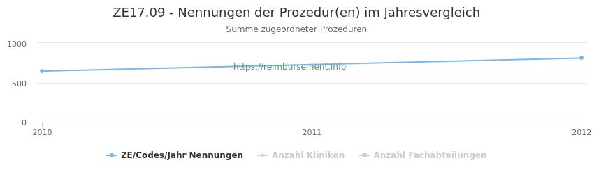 ZE17.09 Nennungen der Prozeduren und Anzahl der einsetzenden Kliniken, Fachabteilungen pro Jahr