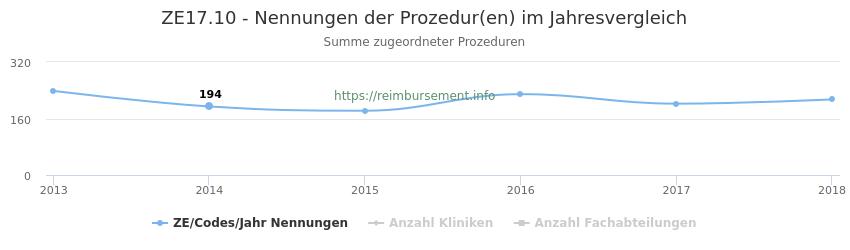 ZE17.10 Nennungen der Prozeduren und Anzahl der einsetzenden Kliniken, Fachabteilungen pro Jahr